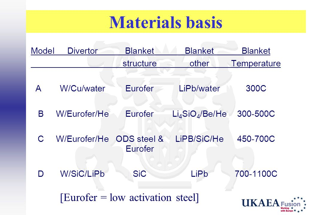 Materials basis [Eurofer = low activation steel]